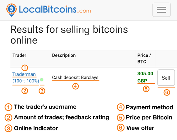 How to sell your bitcoins quickly and safely the response time indicator shows if a trader replies within five minutes green within 30 minutes yellow or slower than 30 minutes grey ccuart Choice Image